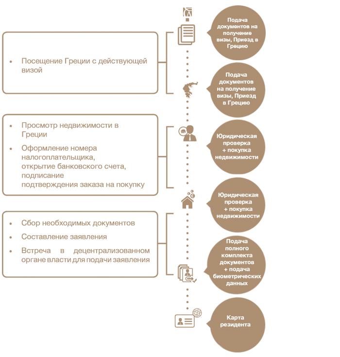 Документы для покупки недвижимости в греции недвижимость в великобритании